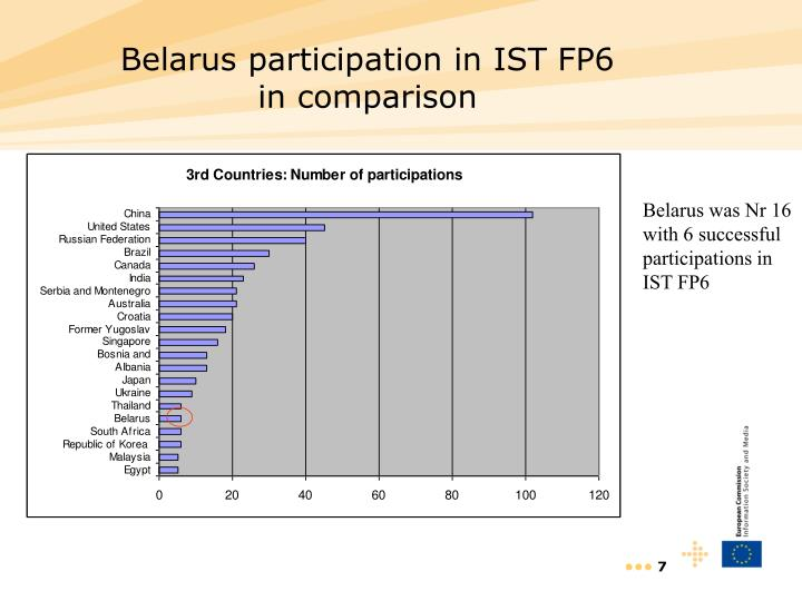 Belarus participation in IST FP6