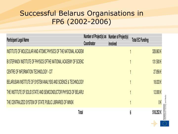 Successful Belarus Organisations in FP6 (2002-2006)