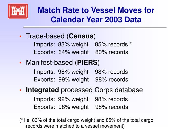 Match Rate to Vessel Moves for Calendar Year 2003 Data