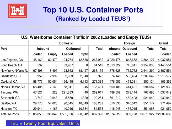Top 10 U.S. Container Ports