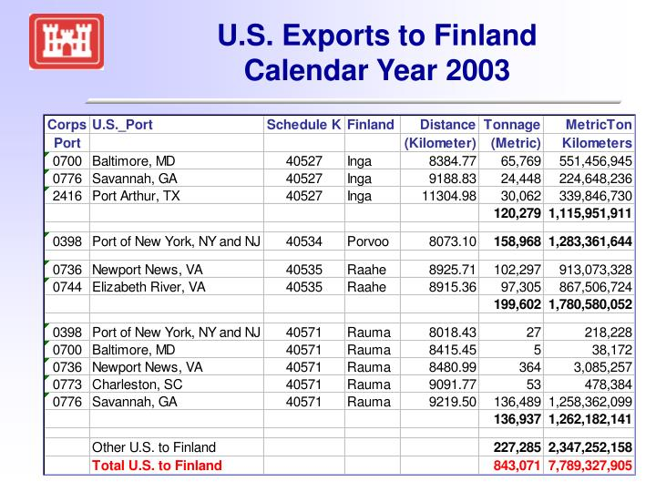 U.S. Exports to Finland