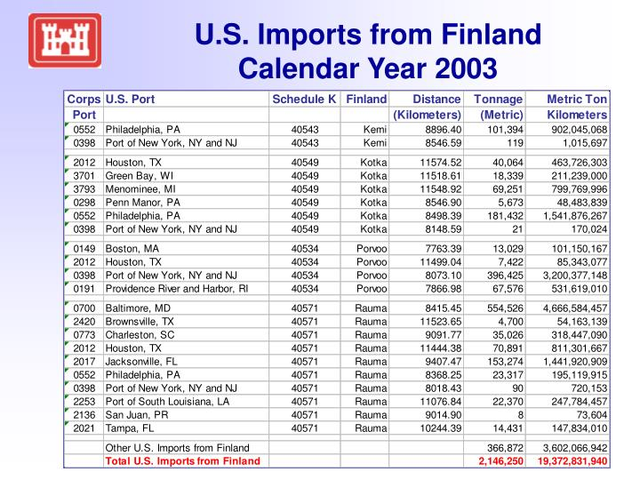 U.S. Imports from Finland