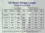 va basin target loads million pounds year