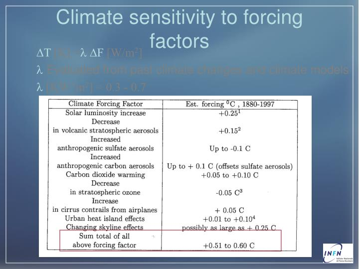 Climate sensitivity to forcing factors