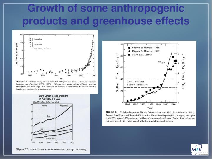 Growth of some anthropogenic products and greenhouse effects