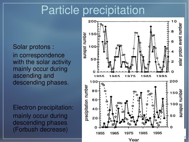 Particle precipitation