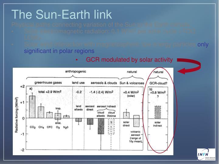 The Sun-Earth link