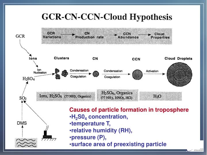 Causes of particle formation in troposphere