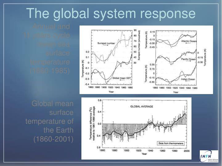 The global system response