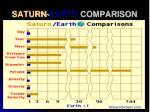 saturn earth comparison