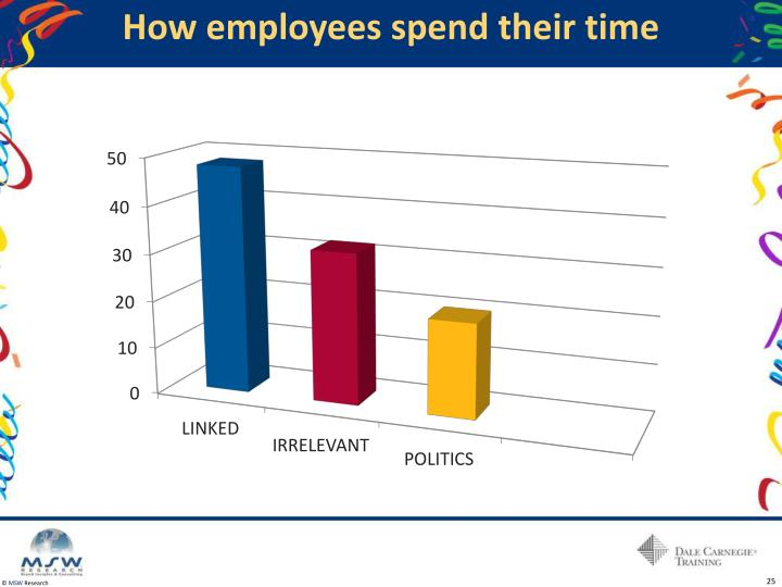 How employees spend their time