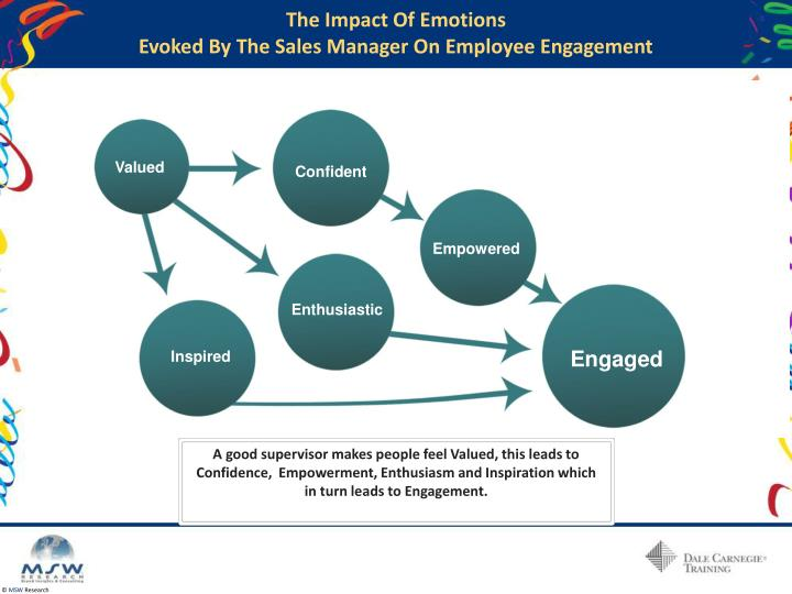 The Impact Of Emotions