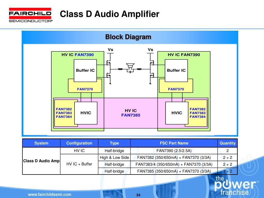 PPT - FSC HV Gate Driver Presentation Lighting Product Power
