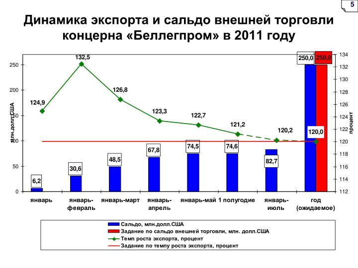 Динамика экспорта и сальдо внешней торговли концерна «Беллегпром» в 2011 году