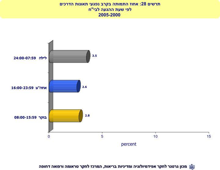 תרשים 28: אחוז התמותה בקרב נפגעי תאונות הדרכים