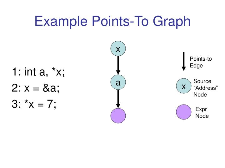 Example Points-To Graph