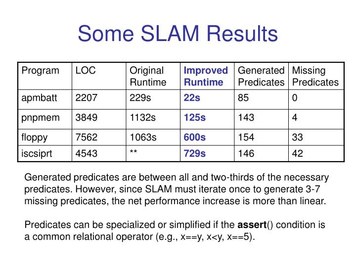 Some SLAM Results