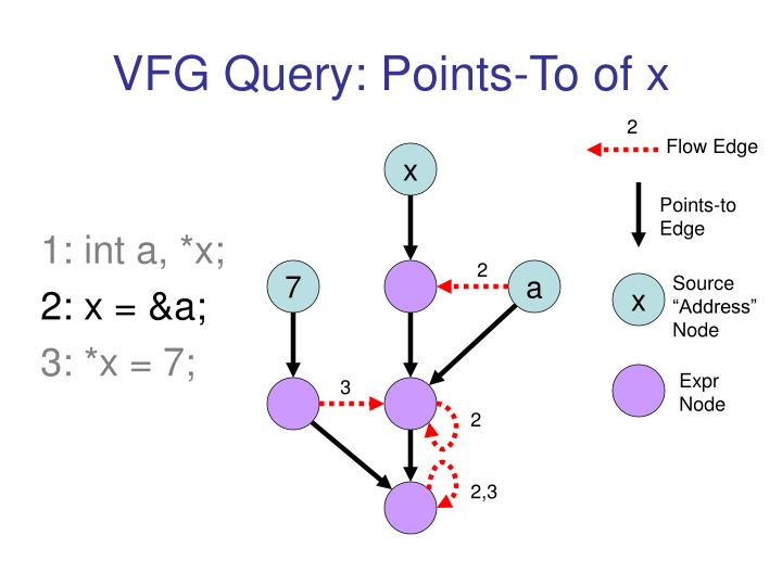 VFG Query: Points-To of x
