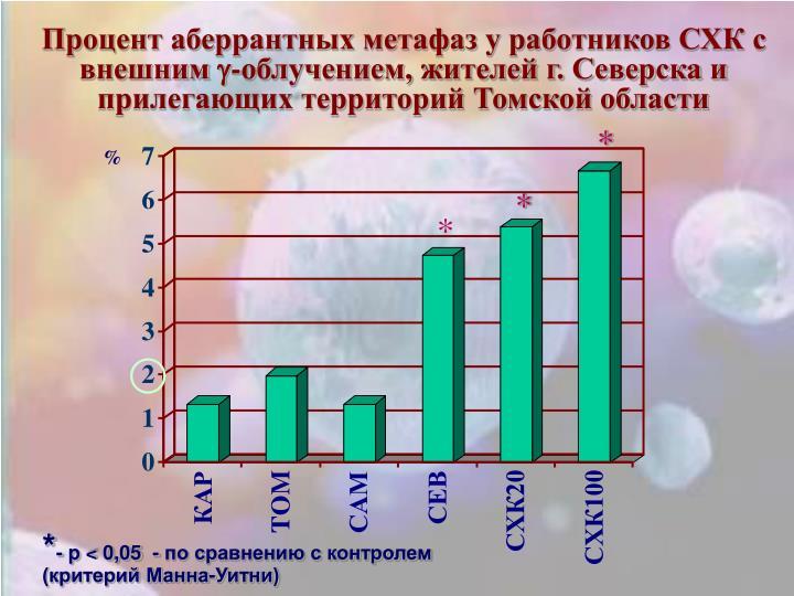 Процент аберрантных метафаз у работников СХК с внешним