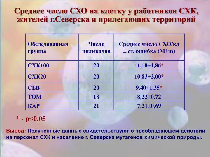Среднее число СХО на клетку у работников СХК, жителей г.Северска и прилегающих территорий