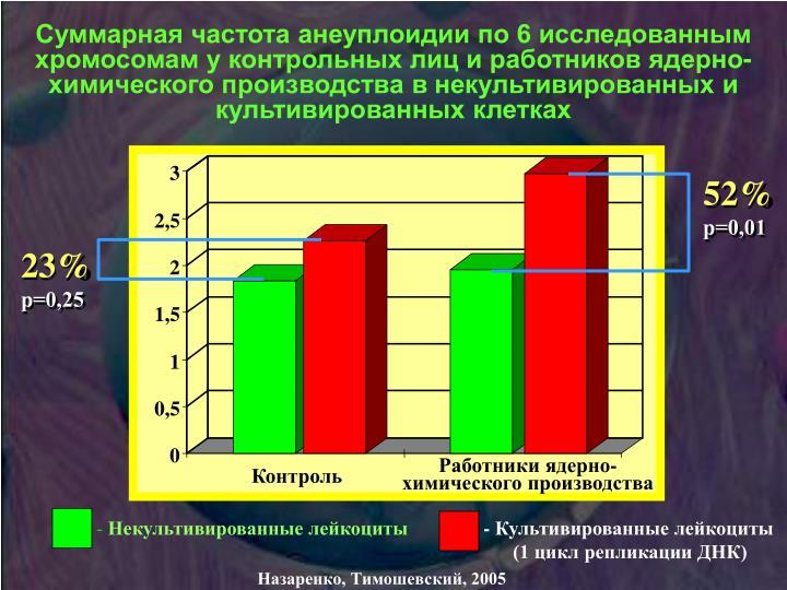 Суммарная частота анеуплоидии по 6 исследованным хромосомам у контрольных лиц и работников ядерно-химического производства в