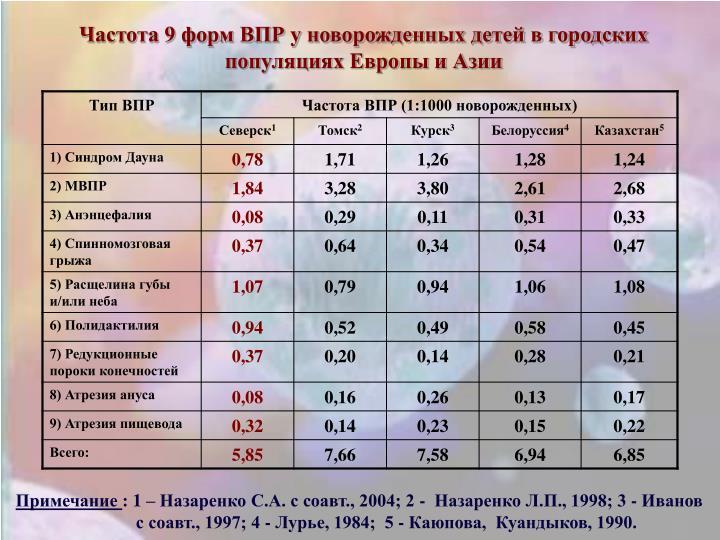 Частота 9 форм ВПР у новорожденных детей в городских популяциях Европы и Азии