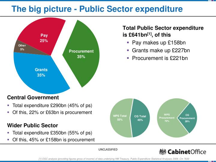 the big picture public sector expenditure n.
