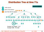 distribution tree at time 71s1