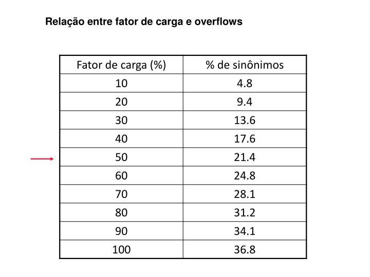 Relação entre fator de carga e overflows
