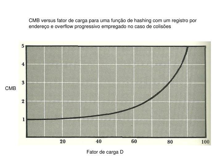 CMB versus fator de carga para uma função de hashing com um registro por