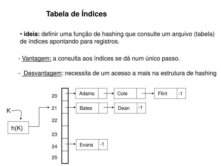 Tabela de Índices