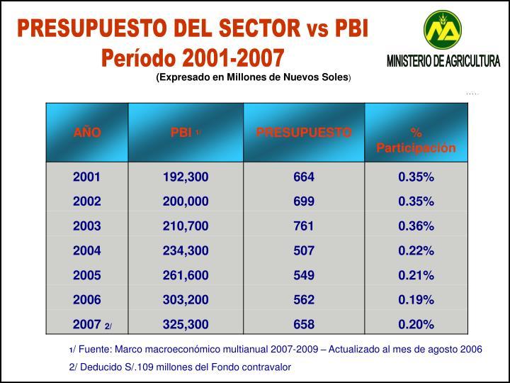 PRESUPUESTO DEL SECTOR vs PBI