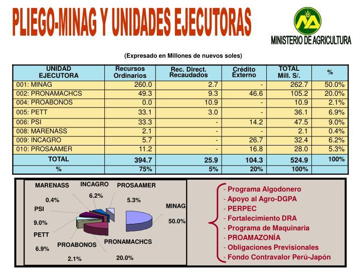PLIEGO-MINAG Y UNIDADES EJECUTORAS