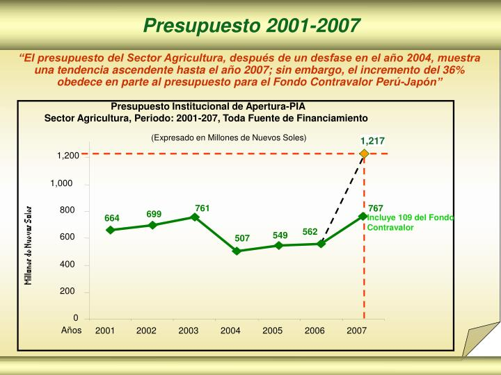 Presupuesto 2001-2007