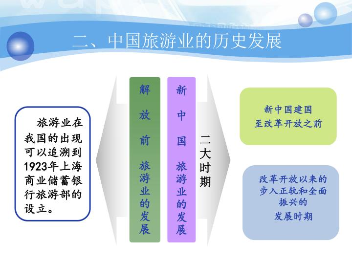 二、中国旅游业的历史发展