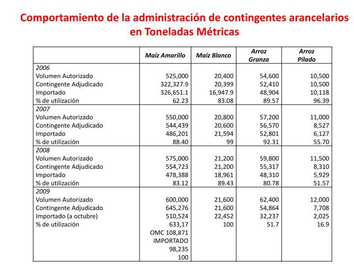 Comportamiento de la administración de contingentes arancelarios