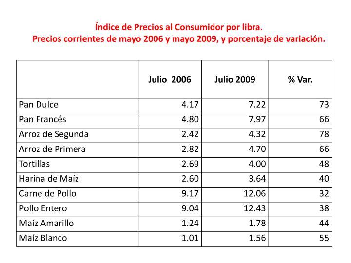 Índice de Precios al Consumidor por libra.