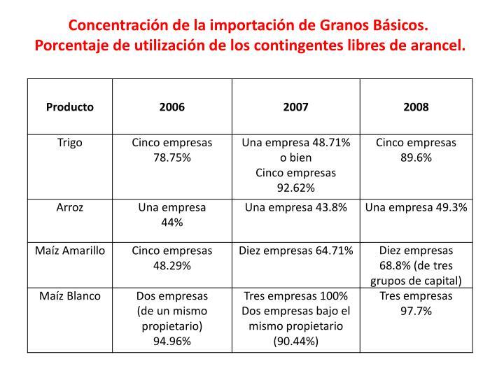 Concentración de la importación de Granos Básicos.