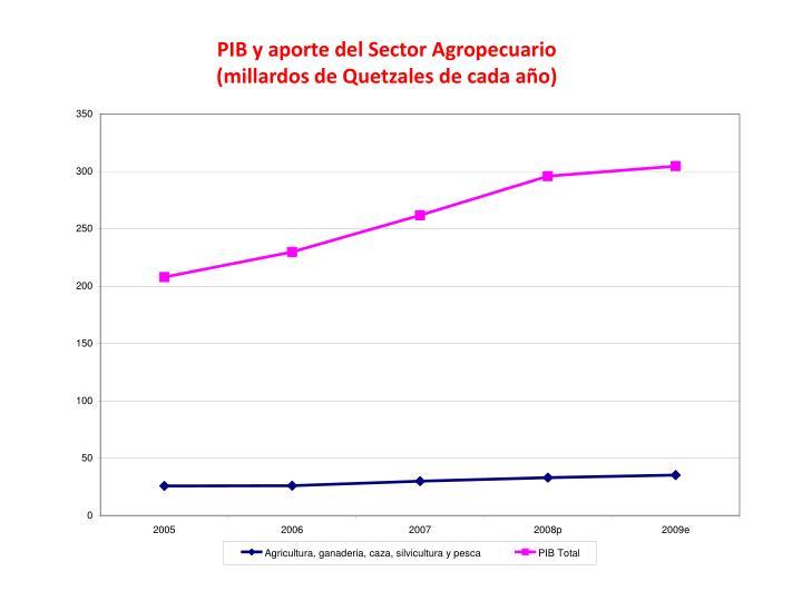 PIB y aporte del Sector Agropecuario