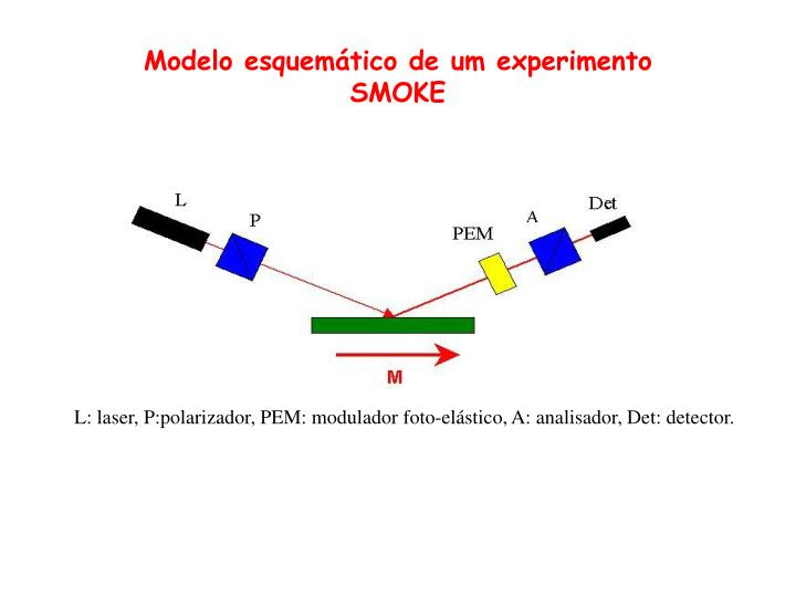 L: laser, P:polarizador, PEM: modulador foto-elástico, A: analisador, Det: detector.