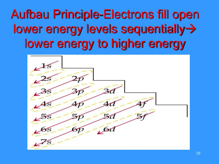 Aufbau Principle-Electrons fill open lower energy levels sequentially