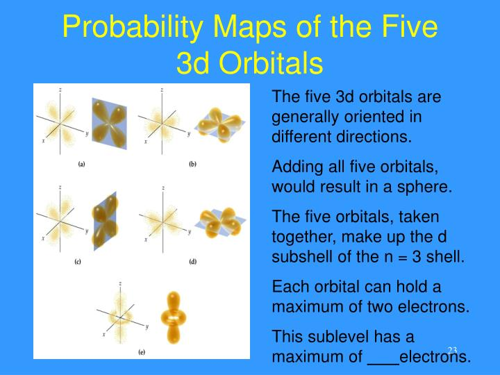Probability Maps of the Five 3d Orbitals