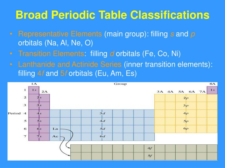 Broad Periodic Table Classifications