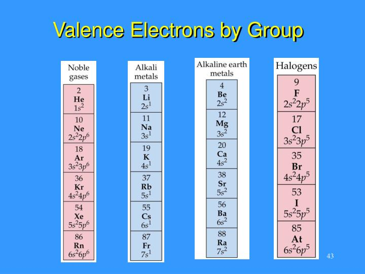 Valence Electrons by Group