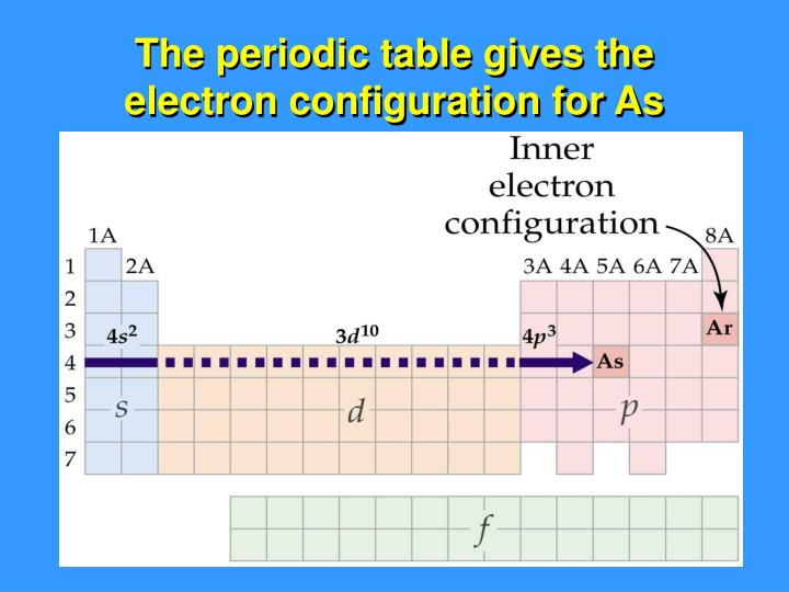The periodic table gives the electron configuration for As
