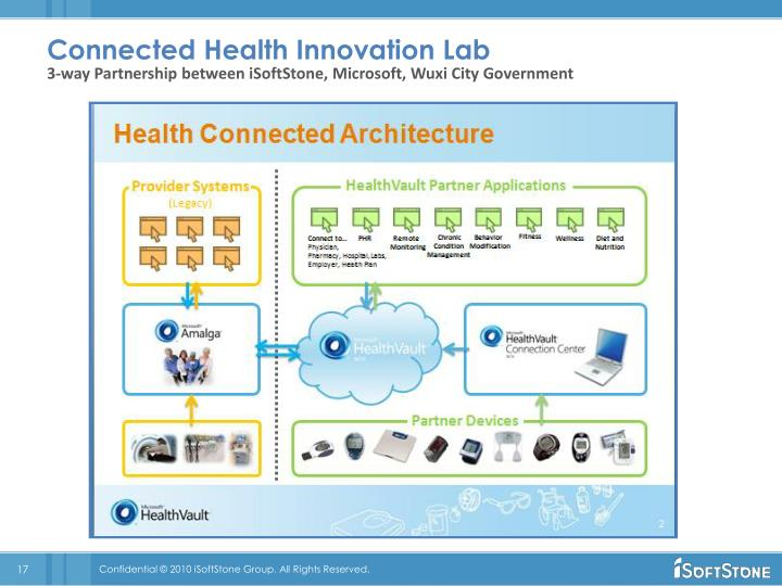 Connected Health Innovation Lab