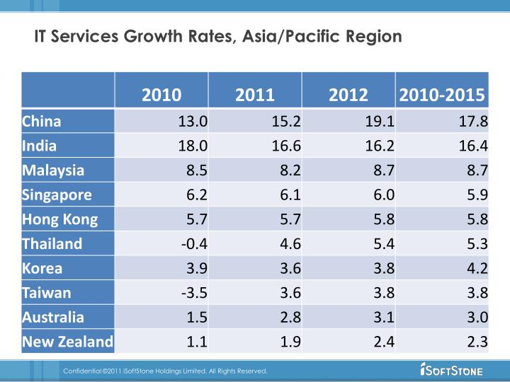 IT Services Growth Rates, Asia/Pacific Region