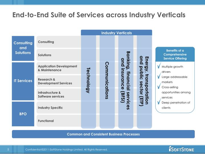 End-to-End Suite of Services across Industry Verticals