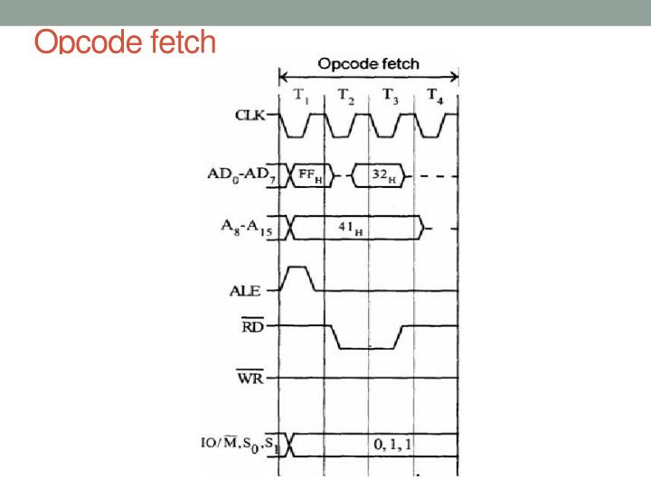 Ppt 8085 microprocessor powerpoint presentation id5955544 opcode fetch ccuart Choice Image