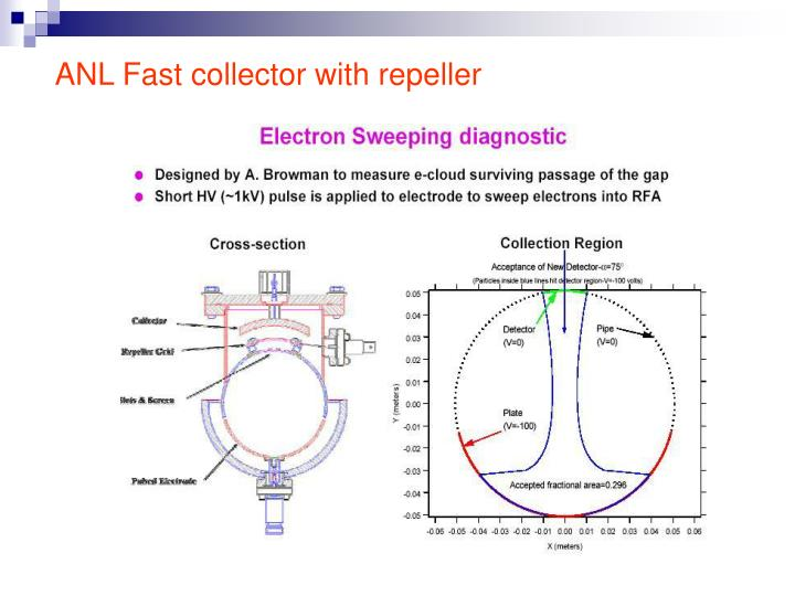ANL Fast collector with repeller